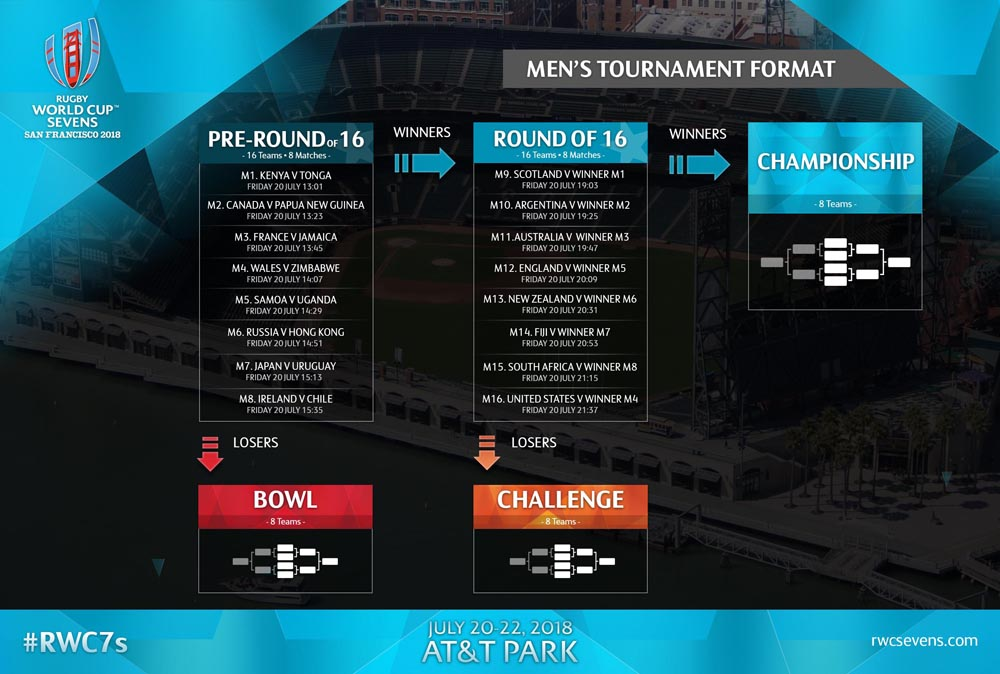 RWC7-2018-Men-s-Match_Format
