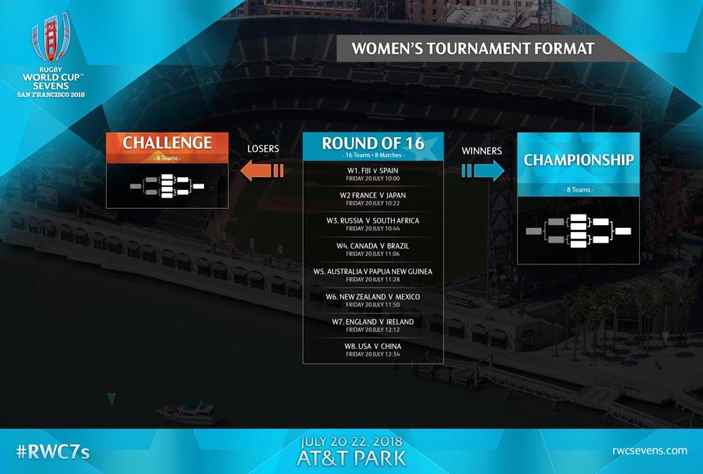 RWC7-2018-Women-s-Match_Format